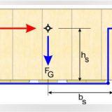 Stabilitätsberechnung und CTU-Code