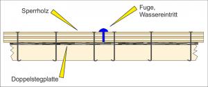 Wassereintritt durch Deckeldichtung