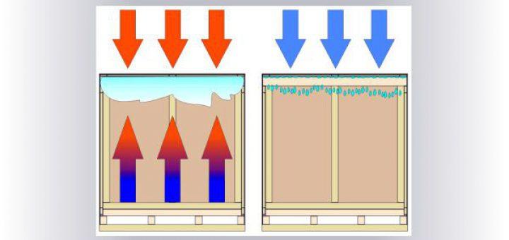 Konvektion und Kondensation als Kreislauf innerhalb einer Kiste