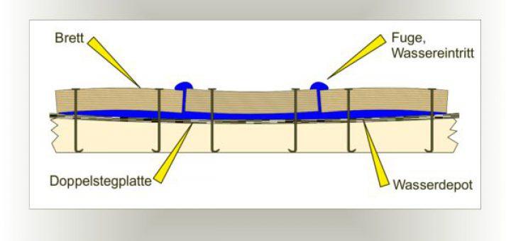 Deckeldichtung Kiste, Fugen und Löcher