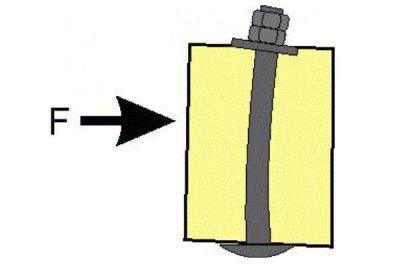 Lochleibungsdruck quer zur Faserrichtung