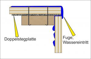 Kapillarität von Wasser führt ins Kisteninnere