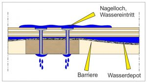 Schematisch dargestellter Wassereintritt durch Kapillarität in eine Kiste